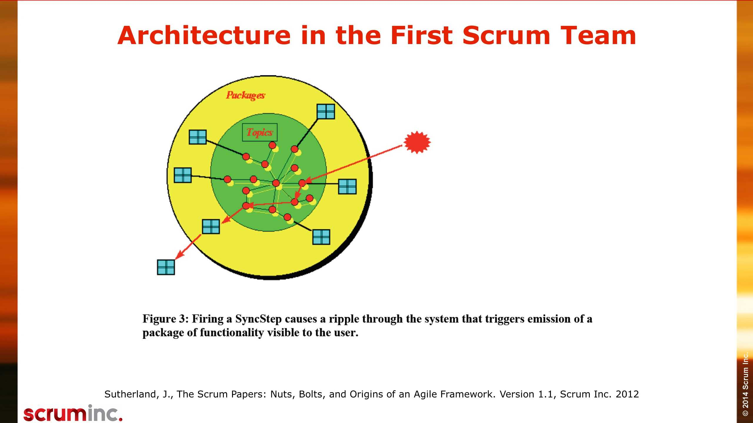 Agile Architecture Slide (10)