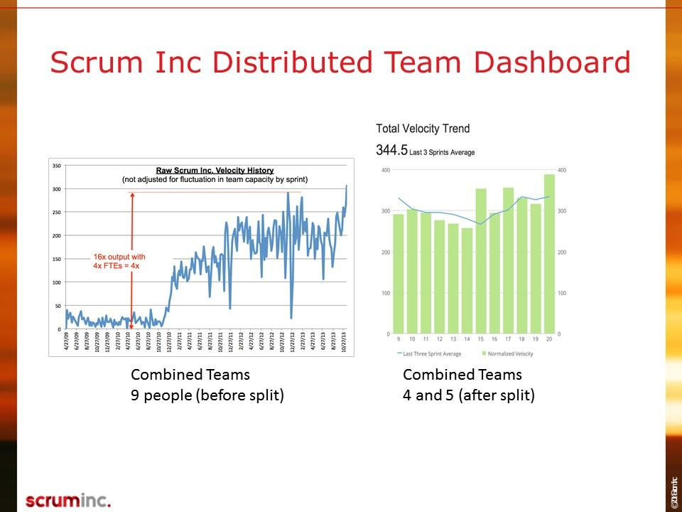 Distributed Scrum Course Slide (36)