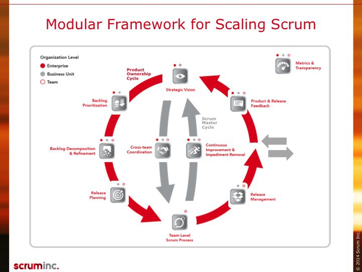 Scrum Inc.'s Scrum at Scale Framework