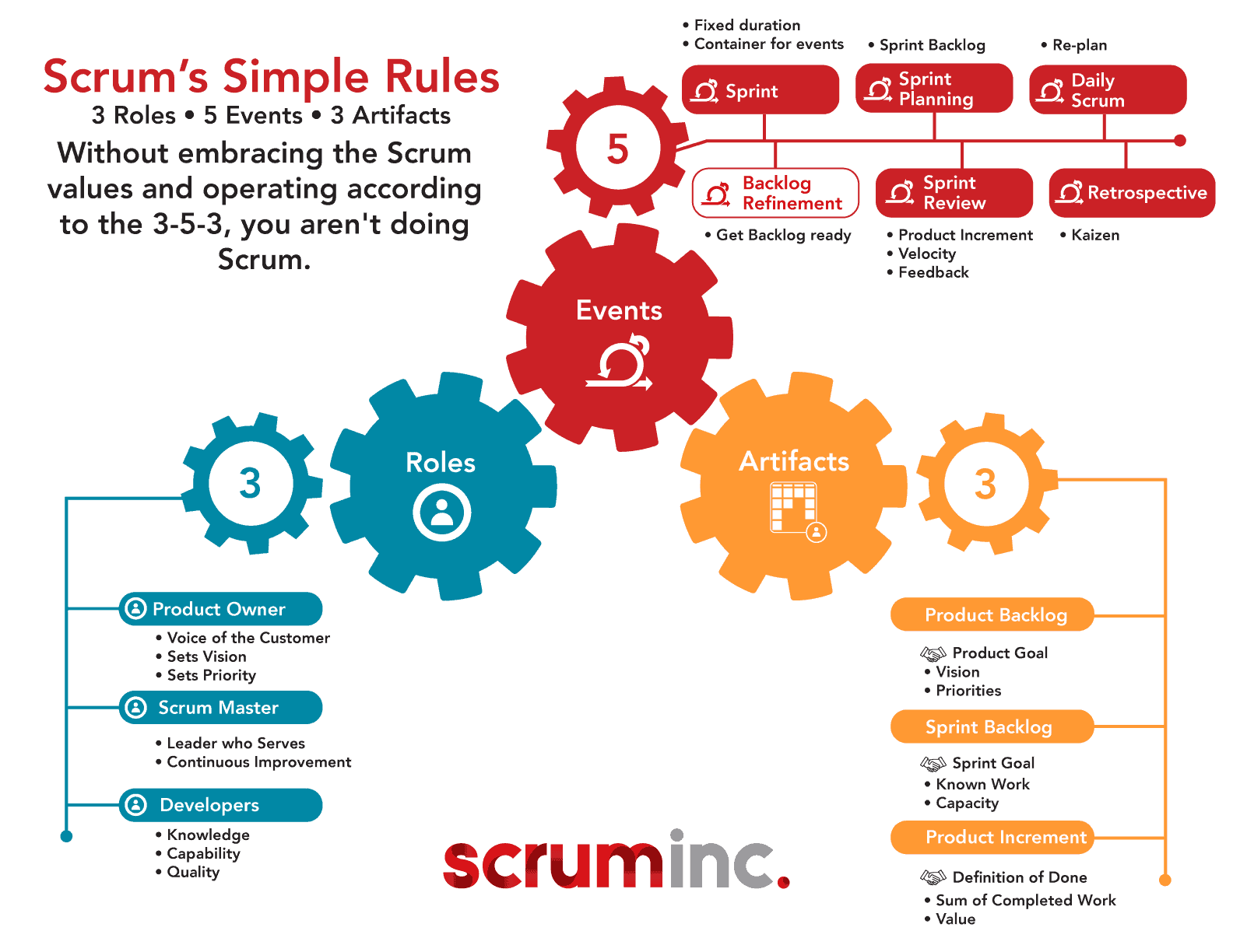 Image result for scrum