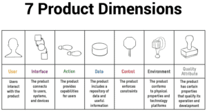 Graphic explaining the 7 Product Dimensions
